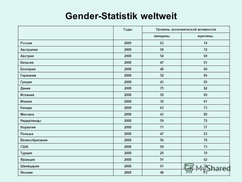 Gender-Statistik weltweit Годы Уровень экономической активности женщины мужчины Россия 2009637474 Австралия 20085872 Австрия 20085469 Бельгия 20084761 Болгария 20084860 Германия 20085266 Греция 20084365 Дания 20087582 Испания 20085069 Италия 20083961