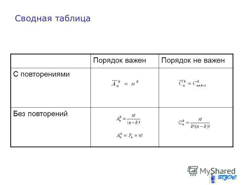Порядок важен Порядок не важен С повторениями Без повторений Сводная таблица