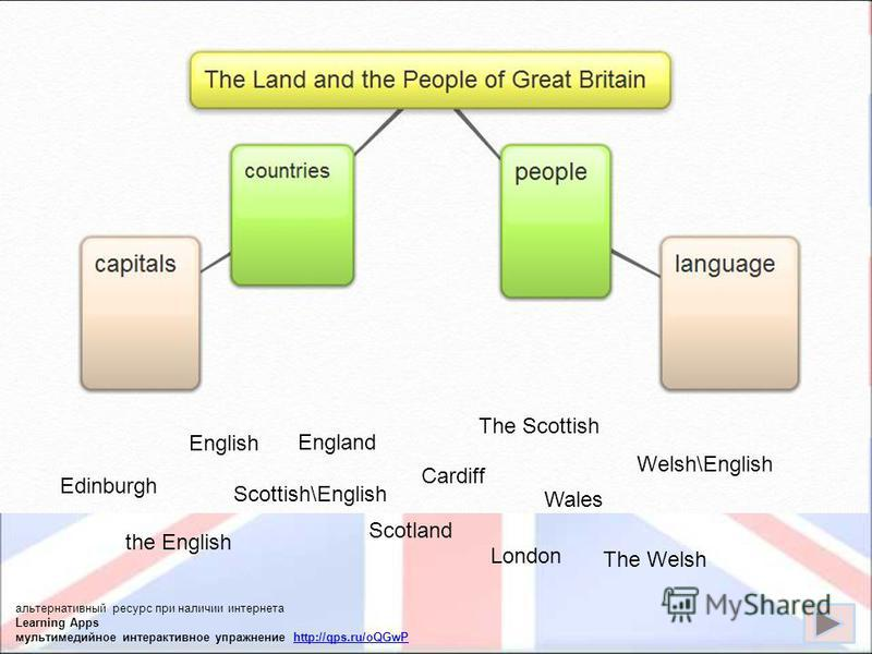 England Scotland Wales Edinburgh London Cardiff the British the English the Scottish the Welsh English Scottish\English Welsh\English English Liverpool Manchester alternative link Voki