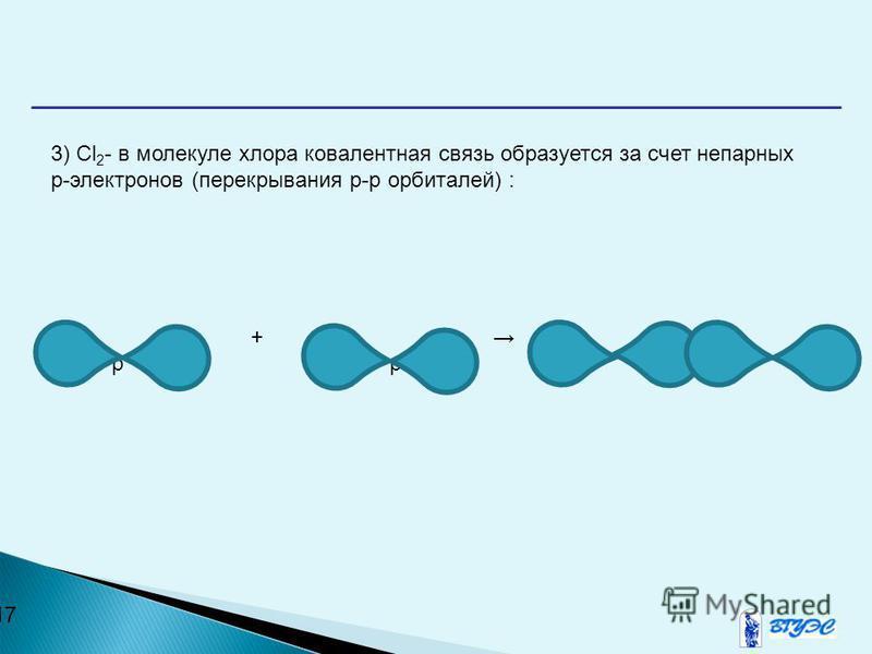 17 3) Cl 2 - в молекуле хлора ковалентная связь образуется за счет непарных р-электронов (перекрывания р-р орбиталей) : + р р р-р