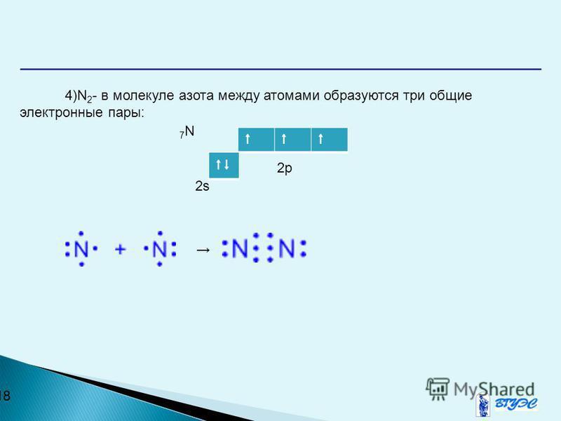 18 4)N 2 - в молекуле азота между атомами образуются три общие электронные пары: 7 N 2p 2s