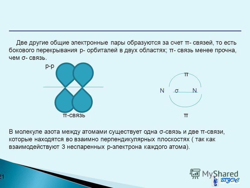 21 Две другие общие электронные пары образуются за счет π- связей, то есть бокового перекрывания р- орбиталей в двух областях; π- связь менее прочна, чем σ- связь. p-p π N σ N π-связь π В молекуле азота между атомами существует одна σ-связь и две π-с