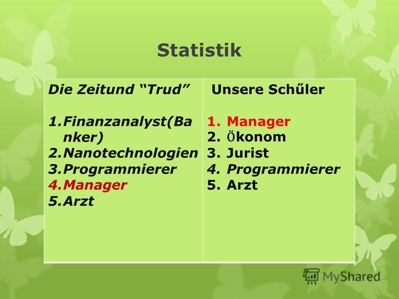 Statistik Die Zeitund Trud 1.Finanzanalyst(Ba nker) 2.Nanotechnologien 3.Programmierer 4.Manager 5.Arzt Unsere Schűler 1.Manager 2. Ӧ konom 3.Jurist 4.Programmierer 5.Arzt