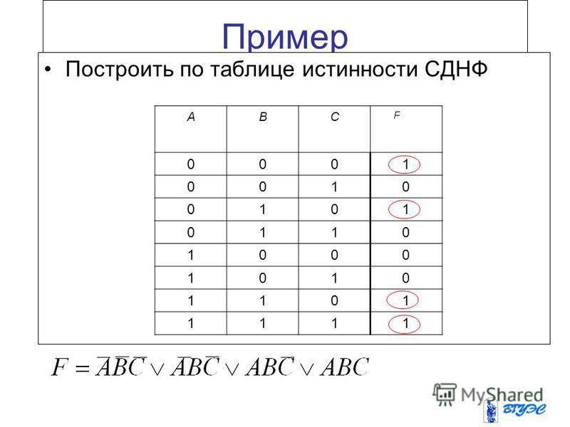 Приведение высказывания к СДНФ Теорема Высказывание, не являющееся тождественно ложным, приводимо к СДНФ. Правило приведения высказывания к СДНФ СДНФ содержит столько полных элементарных конъюнкций, сколько единиц в последнем столбце таблице истиннос
