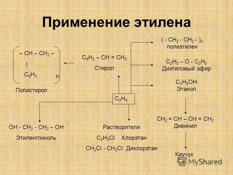 Применение этилена n C2H4C2H4 ( - CH 2 - CH 2 - ) n полиэтилен C 2 H 5 – O - C 2 H 5 Диэтиловый эфир C 2 H 5 OH Этанол CH 2 = CH – CH = CH 2 Дивинил Каучук Растворители C 2 H 5 Cl Хлорэтан CH 2 Cl - CH 2 Cl Дихлорэтан С 6 H 5 – CH = CH 2 Стирол – CH