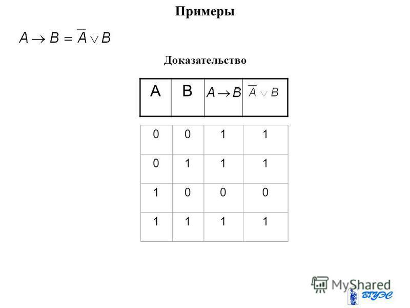 3. Равносильные высказывания. Определение 1 Высказывания F(A 1,A 2,…,A n ) и G(A 1,A 2,…,A n ) называются равносильными (или просто равными), если для любого набора имеет место равенство: Обозначим Другими словами, два высказывания равны, если у них
