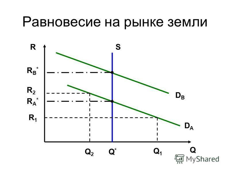 Равновесие на рынке земли R Q S DАDА RA*RA* RB*RB* DBDB Q1Q1 Q2Q2 Q*Q* R1R1 R2R2
