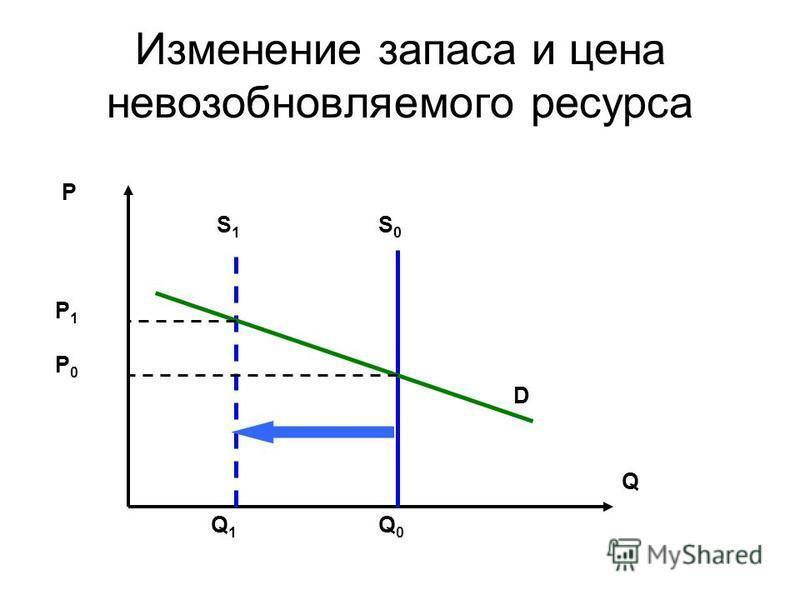 Изменение запаса и цена невозобновляемого ресурса S0S0 S1S1 D P P1P1 P0P0 Q1Q1 Q0Q0 Q