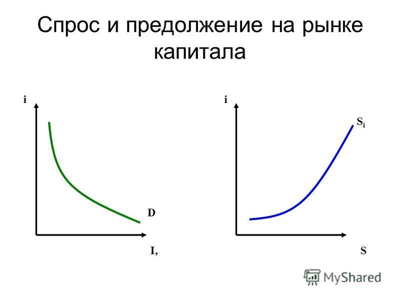 Спрос и предложение на рынке капитала ii I,I,S D SiSi