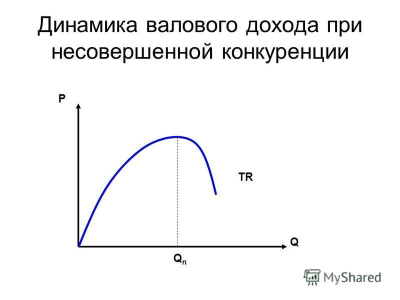Динамика валового дохода при несовершенной конкуренции Р Q TR QnQn