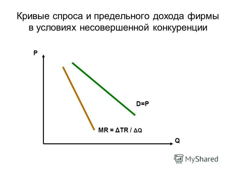 Кривые спроса и предельного дохода фирмы в условиях несовершенной конкуренции Р Q МR = ΔTR / ΔQ D=P