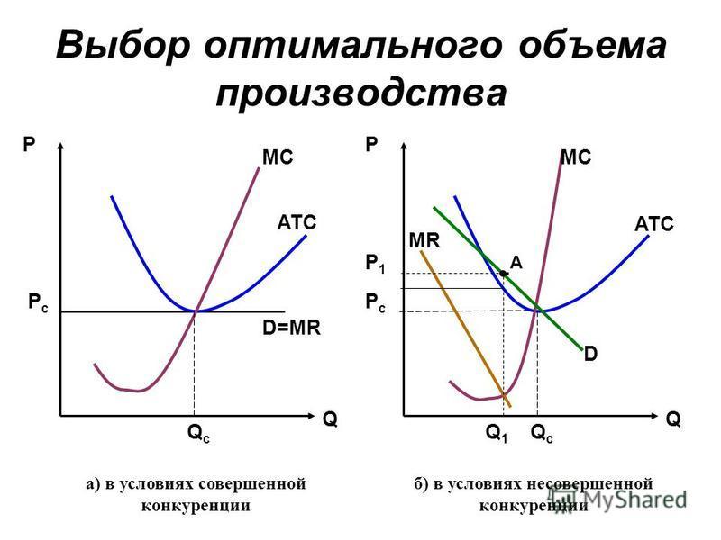 Выбор оптимального объема производства PcPc PcPc P1P1 QcQc Q1Q1 Q PP Q D=MR MR D ATC MC а) в условиях совершенной конкуренции QcQc б) в условиях несовершенной конкуренции A