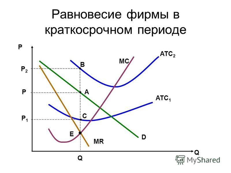 Равновесие фирмы в краткосрочном периоде Р Q ATC 2 ATC 1 MC Р2Р2 P Р1Р1 Q B D MR E C A