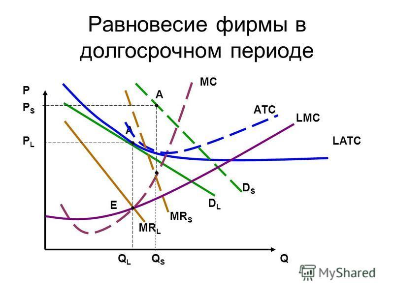 Равновесие фирмы в долгосрочном периоде P PLPL QQLQL E MR L A MC LATC DLDL DSDS MR S QSQS PSPS LMC АТC A