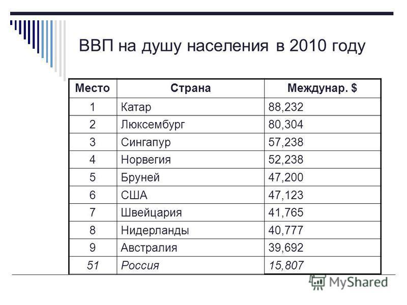 ВВП на душу населения в 2010 году Место СтранаМеждунар. $ 1Катар 88,232 2Люксембург 80,304 3Сингапур 57,238 4Норвегия 52,238 5Бруней 47,200 6США47,123 7Швейцария 41,765 8Нидерланды 40,777 9Австралия 39,692 51Россия 15,807
