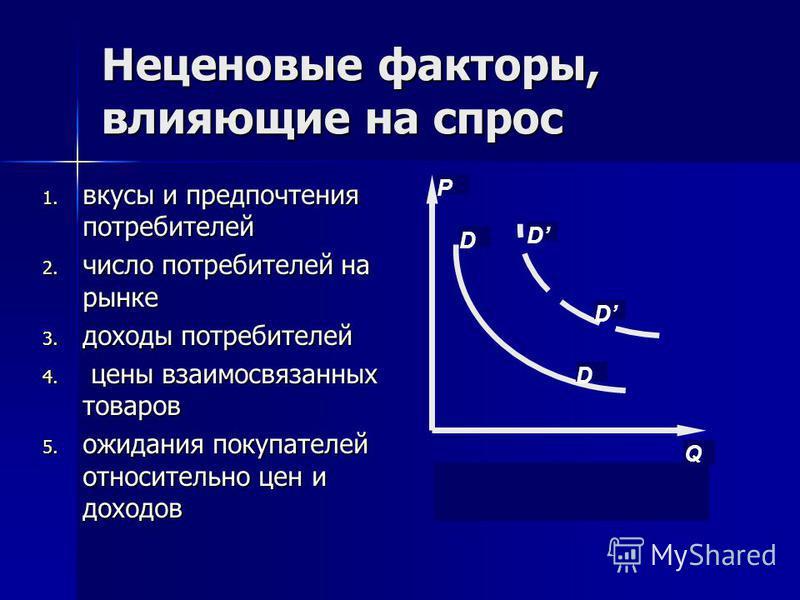Неценовые факторы, влияющие на спрос 1. вкусы и предпочтения потребителей 2. число потребителей на рынке 3. доходы потребителей 4. цены взаимосвязанных товаров 5. ожидания покупателей относительно цен и доходов Q D D D D P