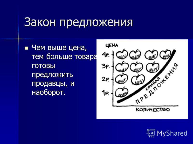 Закон предложения Чем выше цена, тем больше товара готовы предложить продавцы, и наоборот. Чем выше цена, тем больше товара готовы предложить продавцы, и наоборот.