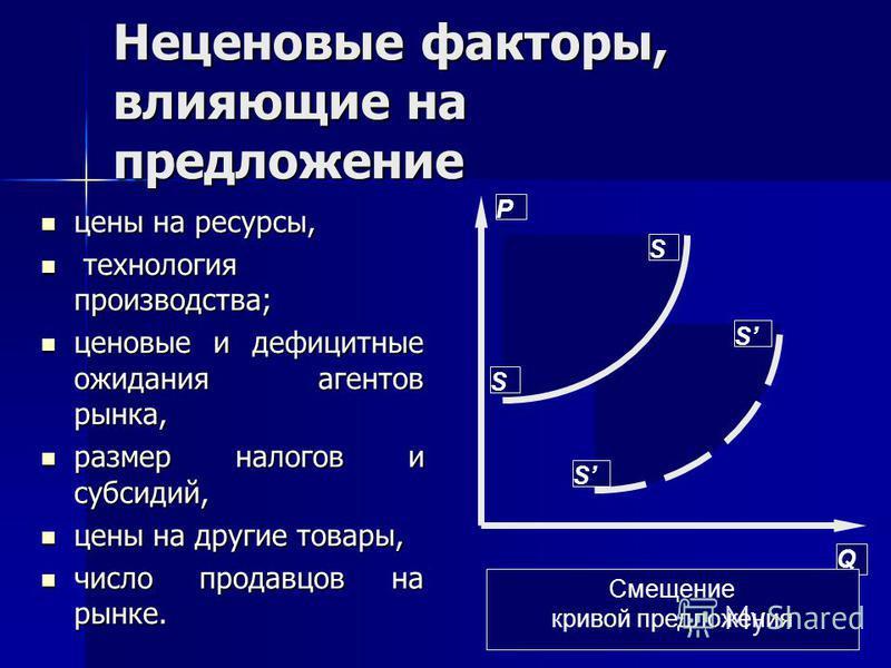 Неценовые факторы, влияющие на предложение цены на ресурсы, цены на ресурсы, технология производства; технология производства; ценовые и дефицитные ожидания агентов рынка, ценовые и дефицитные ожидания агентов рынка, размер налогов и субсидий, размер