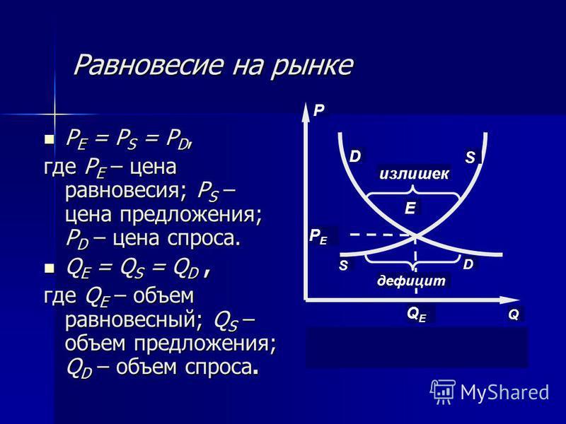 Равновесие на рынке P E = P S = P D, P E = P S = P D, где P E – цена равновесия; P S – цена предложения; P D – цена спроса. Q E = Q S = Q D, Q E = Q S = Q D, где Q E – объем равновесный; Q S – объем предложения; Q D – объем спроса. P D S E Q QEQE PEP