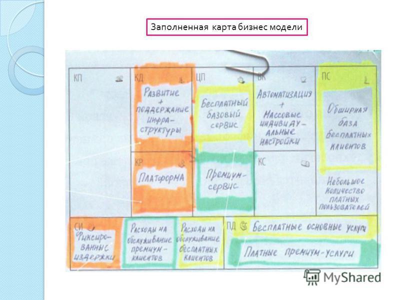 Заполненная карта бизнес модели