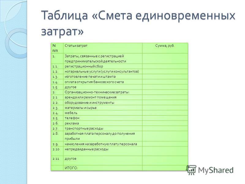 Таблица « Смета единовременных затрат »