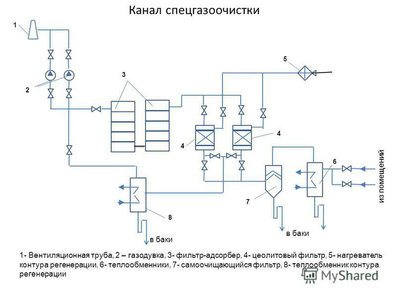 Канал спец газоочистки 1 2 3 4 4 5 6 7 8 1- Вентиляционная труба, 2 – газодувка, 3- фильтр-адсорбер, 4- цеолитовый фильтр, 5- нагреватель контура регенерации, 6- теплообменники, 7- самоочищающийся фильтр, 8- теплообменник контура регенерации в баки и