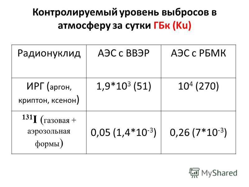 Контролируемый уровень выбросов в атмосферу за сутки ГБк (Ku) РадионуклидАЭС с ВВЭРАЭС с РБМК ИРГ ( аргон, криптон, ксенон ) 1,9*10 3 (51)10 4 (270) 131 I ( газовая + аэрозольная формы ) 0,05 (1,4*10 -3 )0,26 (7*10 -3 )