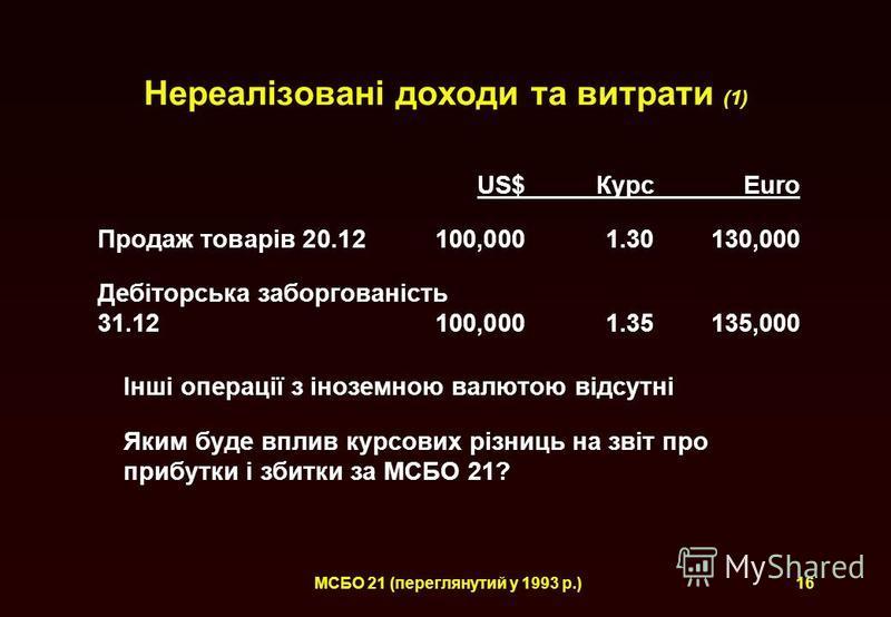 МСБО 21 (переглянутий у 1993 р.) Нереалізовані доходи та витрати (1) US$КурсEuro Продаж товарів 20.12100,0001.30130,000 Дебіторська заборгованість 31.12100,0001.35135,000 Інші операції з іноземною валютою відсутні Яким буде вплив курсових різниць на