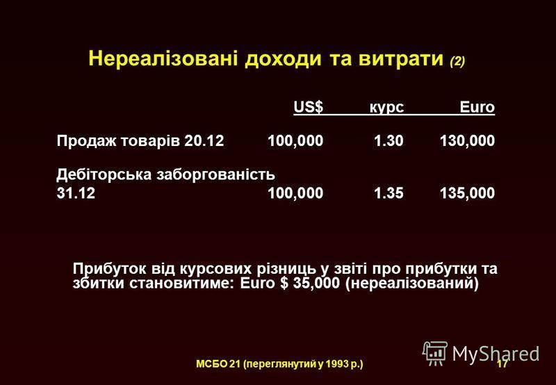 МСБО 21 (переглянутий у 1993 р.) Нереалізовані доходи та витрати (2) US$курс Euro Продаж товарів 20.12 100,0001.30130,000 Дебіторська заборгованість 31.12100,0001.35135,000 Прибуток від курсових різниць у звіті про прибутки та збитки становитиме: Eur