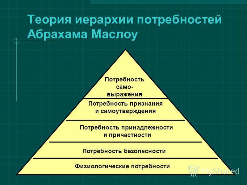 Теория иерархии потребностей Абрахама Маслоу Потребность принадлежности и причастности Потребность признания и самоутверждения Потребность само- выражения Потребность безопасности Физиологические потребности