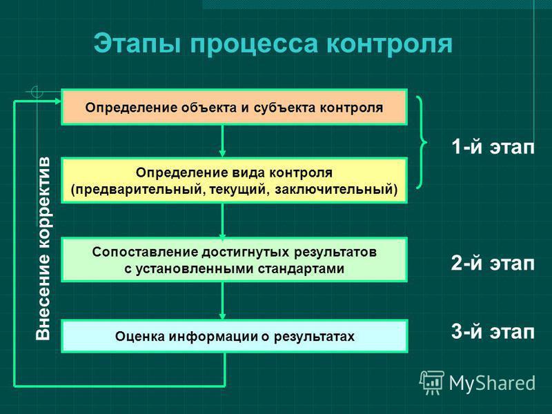 Этапы процесса контроля Определение объекта и субъекта контроля Определение вида контроля (предварительный, текущий, заключительный) Сопоставление достигнутых результатов с установленными стандартами Оценка информации о результатах 1-й этап 2-й этап