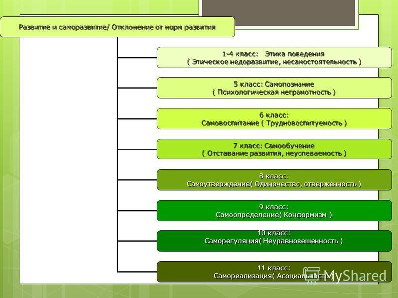 Развитие и саморазвитие/ Отклонение от норм развития 1-4 класс: Этика поведения ( Этическое недоразвитие, несамостоятельность ) 5 класс: Самопознание ( Психологическая неграмотность ) 6 класс: Самовоспитание ( Трудновоспитуемость ) 7 класс: Самообуче