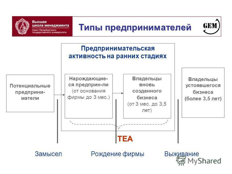 Типы предпринимателей Предпринимательская активность на ранних стадиях Потенциальные предприниматели Владельцы устоявшегося бизнеса (более 3,5 лет) Нарождающие- ся предприняли (от основания фирмы до 3 мес.) Владельцы вновь созданного бизнеса (от 3 ме