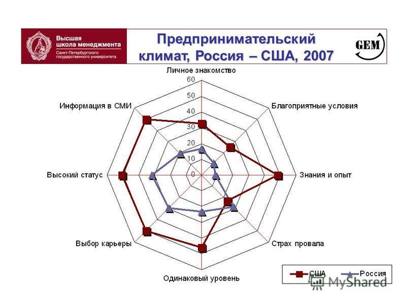Предпринимательский климат, Россия – США, 2007