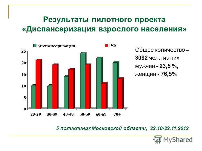 Результаты пилотного проекта «Диспансеризация взрослого населения» Общее количество – 3082 чел., из них мужчин - 23,5 %, женщин - 76,5% 5 поликлиник Московской области, 22.10-22.11.2012