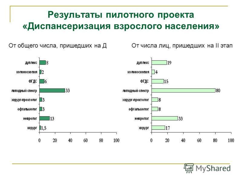 Результаты пилотного проекта «Диспансеризация взрослого населения» От общего числа, пришедших на ДОт числа лиц, пришедших на II этап