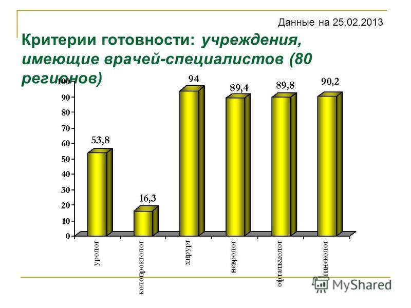 Критерии готовности: учреждения, имеющие врачей-специалистов (80 регионов) Данные на 25.02.2013