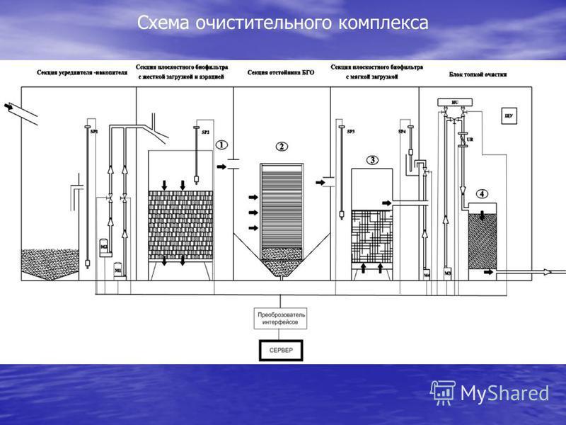 Схема очистительного комплекса