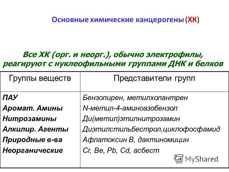 Основные химические канцерогены (ХК) Группы веществ Представители групп ПАУ Аромат. Амины Нитрозамины Алкилир. Агенты Природные в-ва Неорганические Бензопирен, метилхолантрен N-метил-4-аминоазобензол Ди(метил)этилнитрозамин Диэтилстильбестрол,циклофо