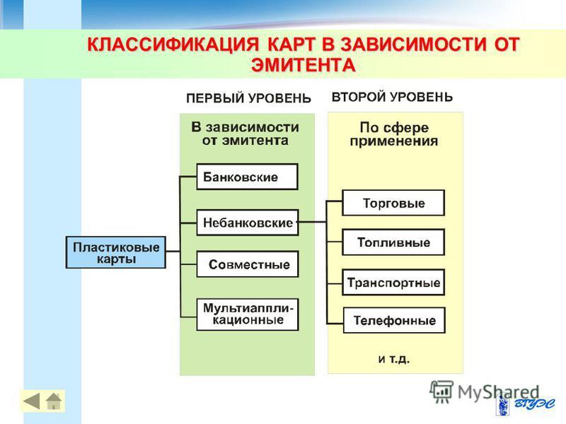 КЛАССИФИКАЦИЯ КАРТ В ЗАВИСИМОСТИ ОТ ЭМИТЕНТА 8