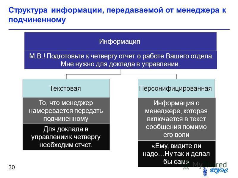 Структура информации, передаваемой от менеджера к подчиненному 30 Информация Персонифицированная Текстовая Информация о менеджере, которая включается в текст сообщения помимо его воли То, что менеджер намеревается передать подчиненному Для доклада в