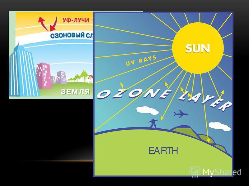 РАЗРУШЕНИЕ ОЗОНОВОГО СЛОЯ Расположенный в атмосфере на расстоянии 20-35 км озоновый шар является природным защитным барьером от проникновения на Землю ультрафиолетового излучения Солнца. Этот шар имеет небольшую толщину, он надежно защищает живые вещ