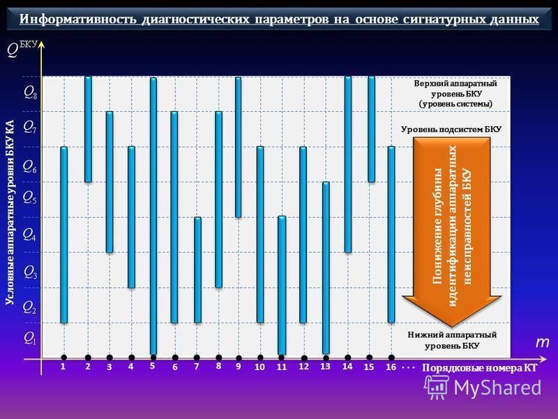 12 36 4 5 9 8 7 1011 12 15 13 14 16 Верхний аппаратный уровень БКУ (уровень системы) Уровень подсистем БКУ Нижний аппаратный уровень БКУ Понижение глубины идентификации аппаратных неисправностей БКУ Порядковые номера КТ m... Условные аппаратные уровн
