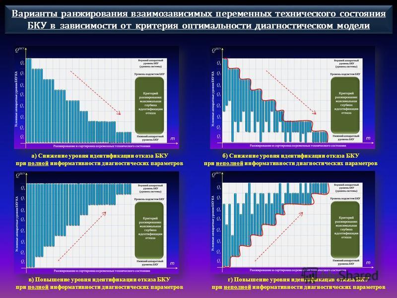 Варианты ранжирования взаимозависимых переменных технического состояния БКУ в зависимости от критерия оптимальности диагностическом модели а) Снижение уровня идентификации отказа БКУ при полной информативности диагностических параметров б) Снижение у