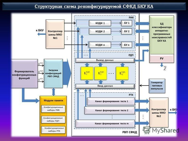 Структурная схема реконфигурируемой СФКД БКУ КА