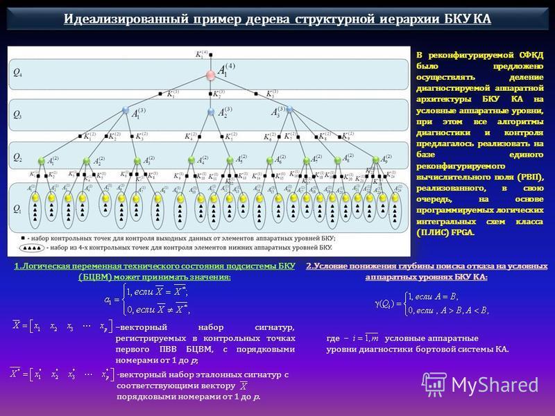 Идеализированный пример дерева структурной иерархии БКУ КА В реконфигурируемой СФКД было предложено осуществлять деление диагностируемой аппаратной архитектуры БКУ КА на условные аппаратные уровни, при этом все алгоритмы диагностики и контроля предла