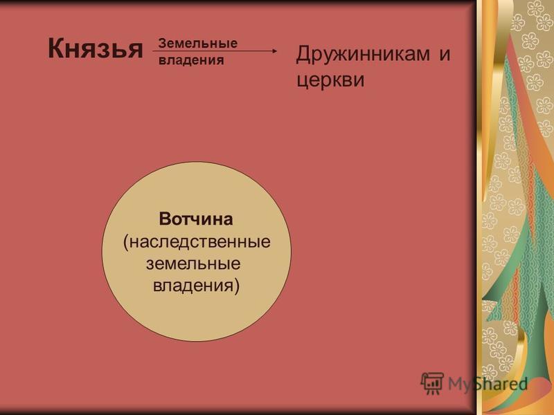 Князья Дружинникам и церкви Земельные владения Вотчина (наследственные земельные владения)