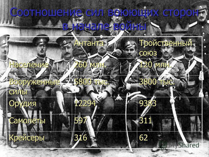Соотношение сил воюющих сторон в начале войны Антанта Тройственный союз Население 260 млн. 120 млн. Вооруженные силы 5800 тыс. 3800 тыс. Орудия 122949383 Самолеты 597311 Крейсеры 31662