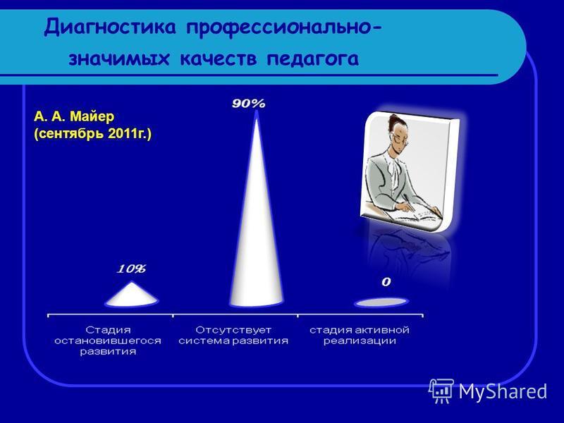 Диагностика профессионально- значимых качеств педагога А. А. Майер (сентябрь 2011 г.)
