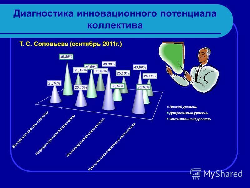 Диагностика инновационного потенциала коллектива Т. С. Соловьева (сентябрь 2011 г.)